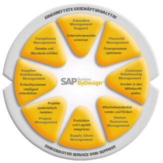 """SAP Business ByDesign Map"""