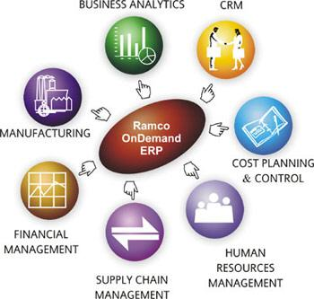 ERP als Software-as-a-Service