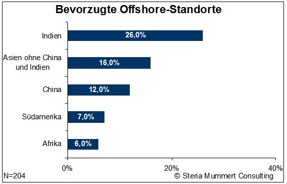 Nutzung von offshore leistungen